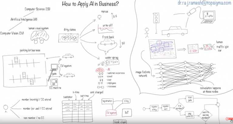From Raj Ramesh: An example of how to apply AI in business