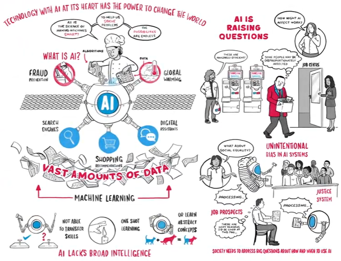 From the Royal Society: What is AI? Summarized in just 151 seconds.