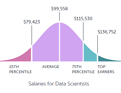 From Paysa: How much does a data scientist make?