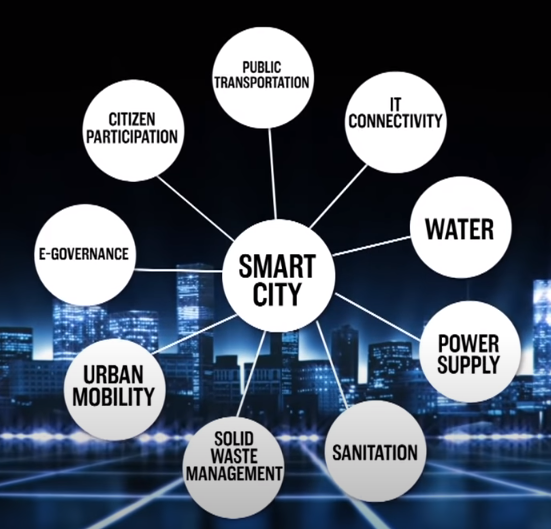 From CNBC: What is a Smart City?