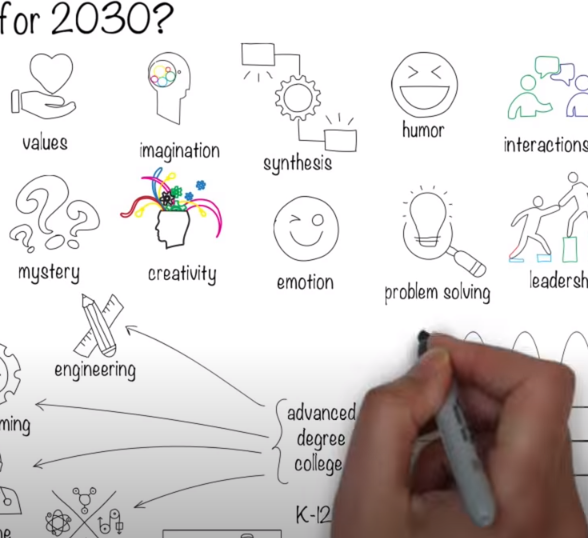 From Raj Ramesh: How to Prepare Yourself and Your Children for 2030